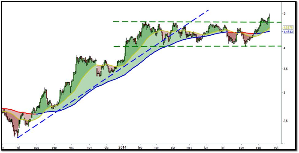 trading caixabank