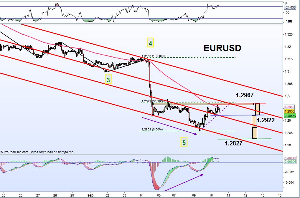 trading en el eurusd