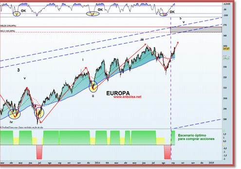 trading europa