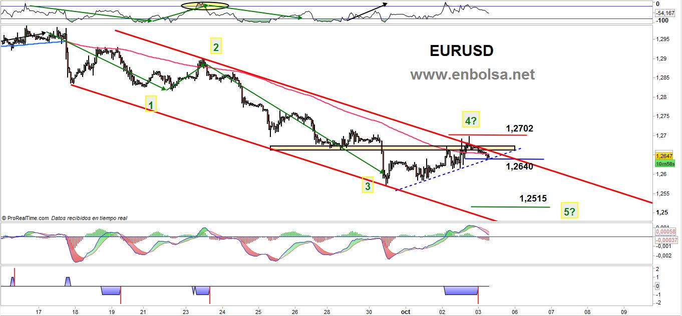 trading eurusd 0310