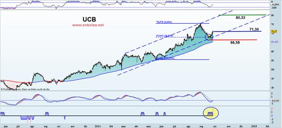 trading ucb