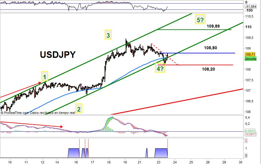trading usdjpy 2309