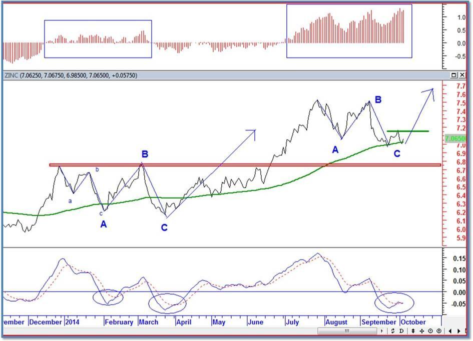 analisis tecnico zinc