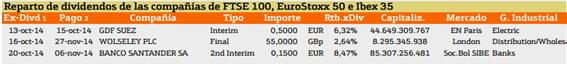 dividendos en europa
