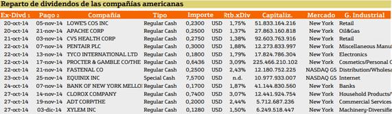 dividendos en norteamerica