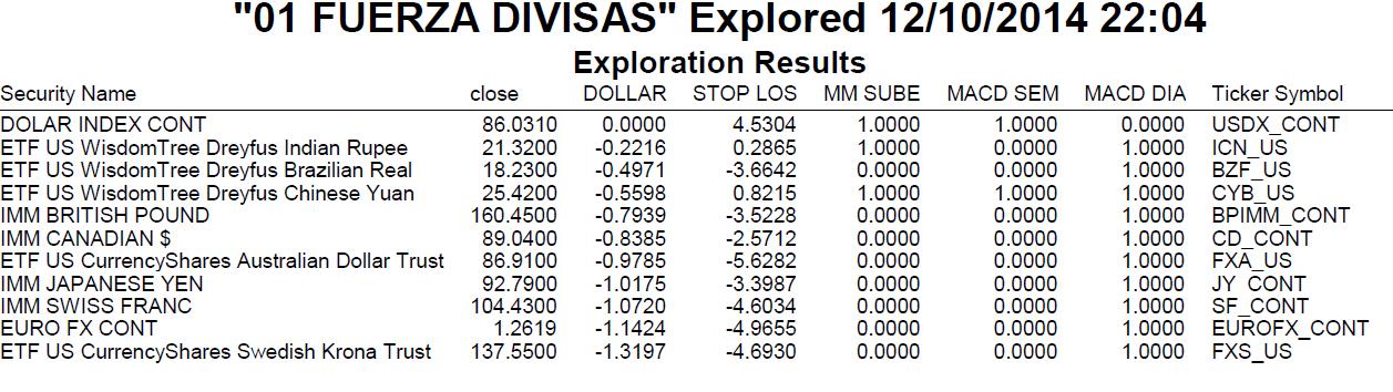 fuerza relativa de las divisas