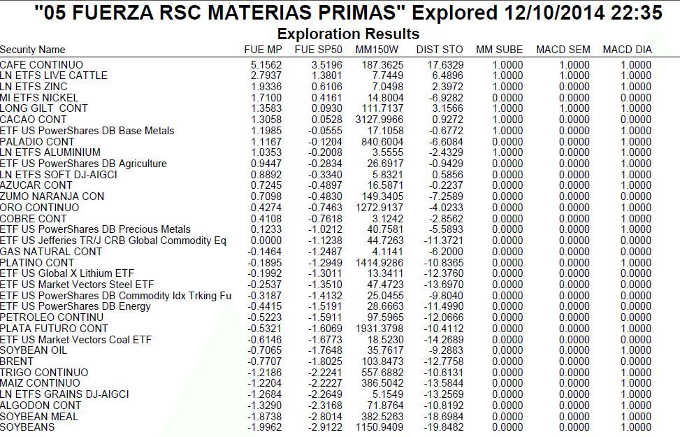 fuerza relativa de las materias primas