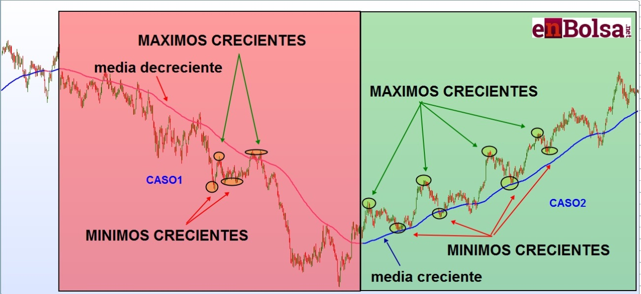 tendencias del mercado junto a la media