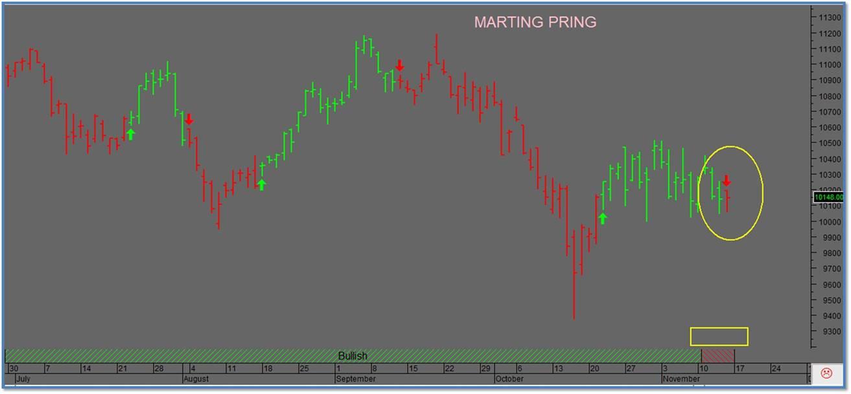 analisis tecnico ibex marting pring