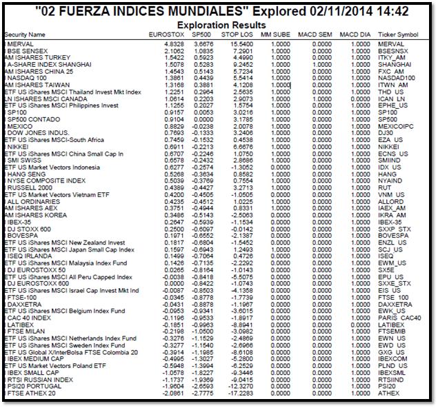 fuerza indices mundiales