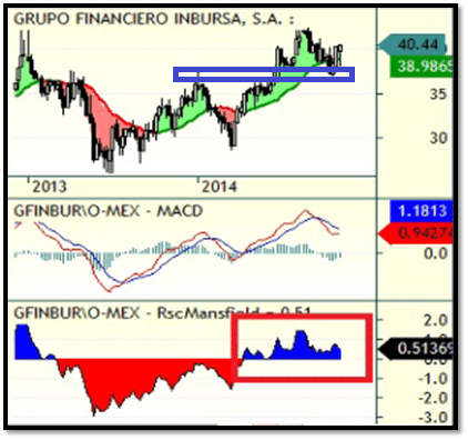 grupo financiero semanal