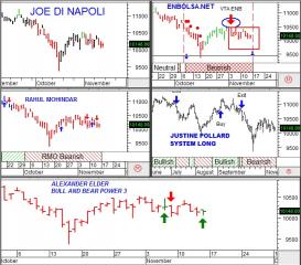 ibex y estrategias de trading