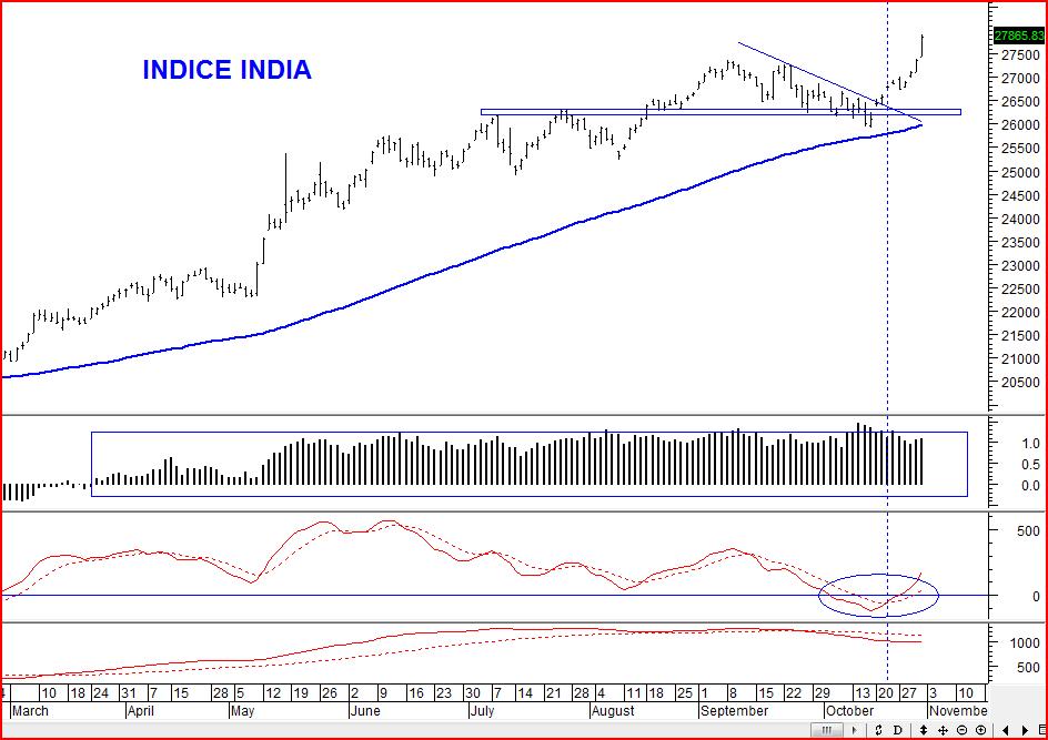 indice india