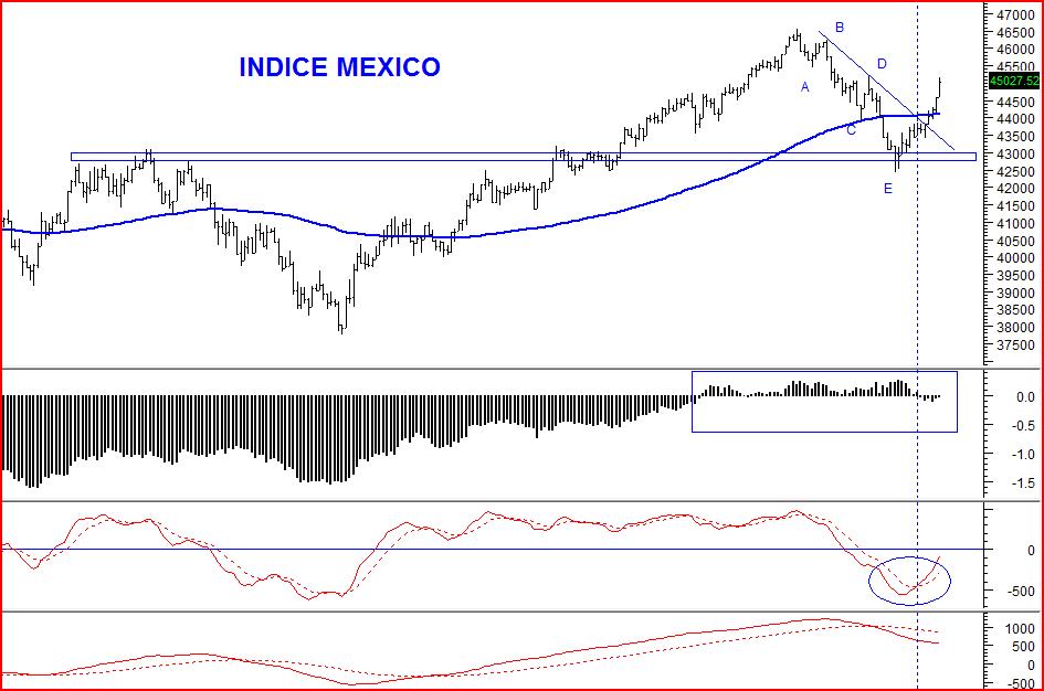 indice mexico