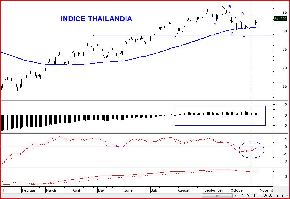 indice thailandia