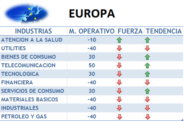 momento operativo industria europea