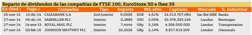 reparto de dividendos europa