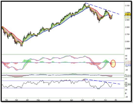 señales trading indice mexicano