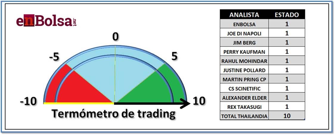 sentimiento del mercado