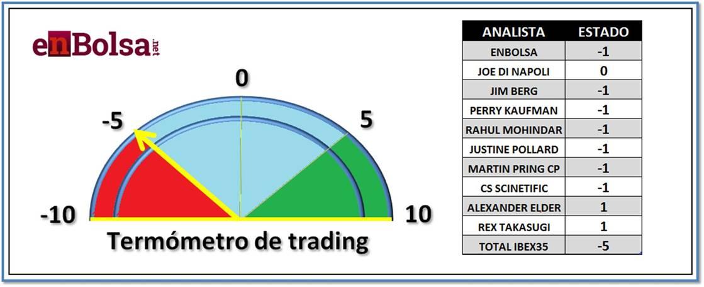 termometro de trading