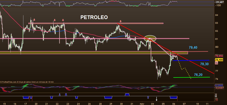 trading en petroleo