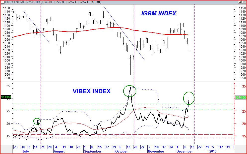 indice vibex