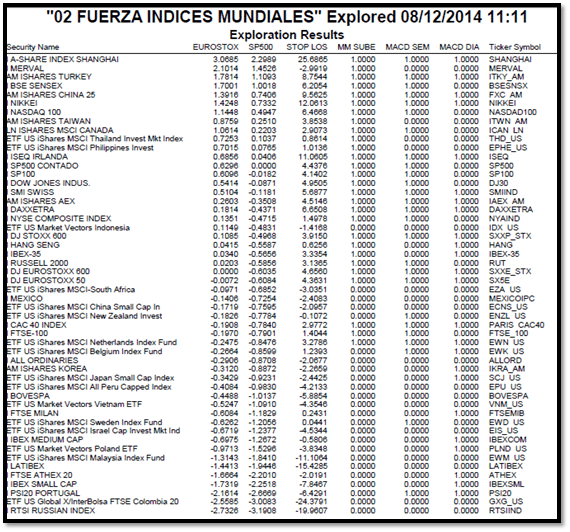 indices fortaleza