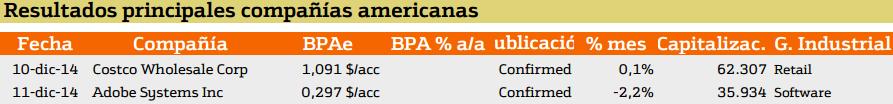 resultados de compañias americanas