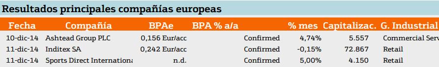 resultados de compañias europeas