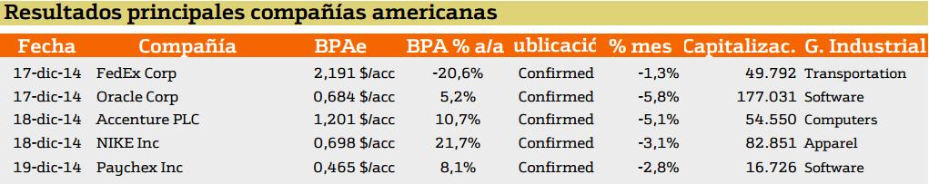resultados de las principales compañiar noteramericanas