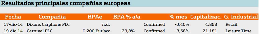 resultados de las principales compañias europeas