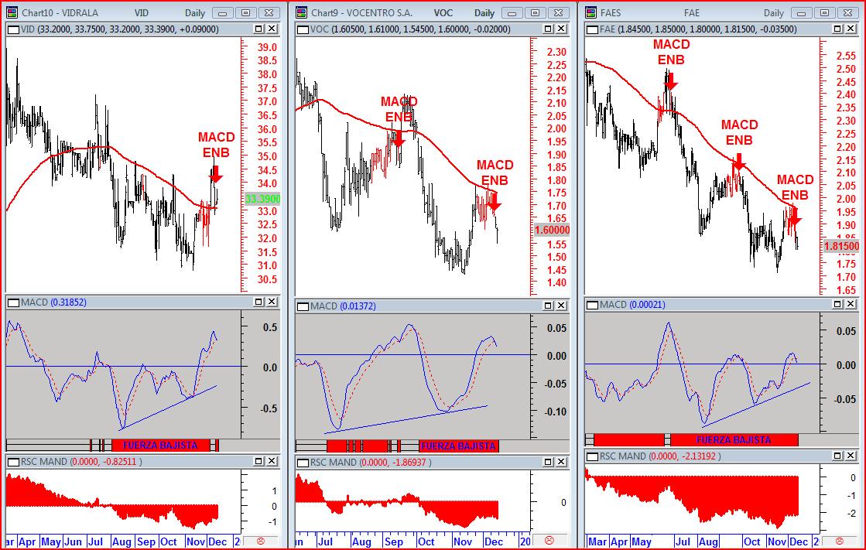 señal de trading en corto