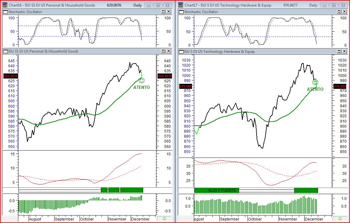 trading en sectores