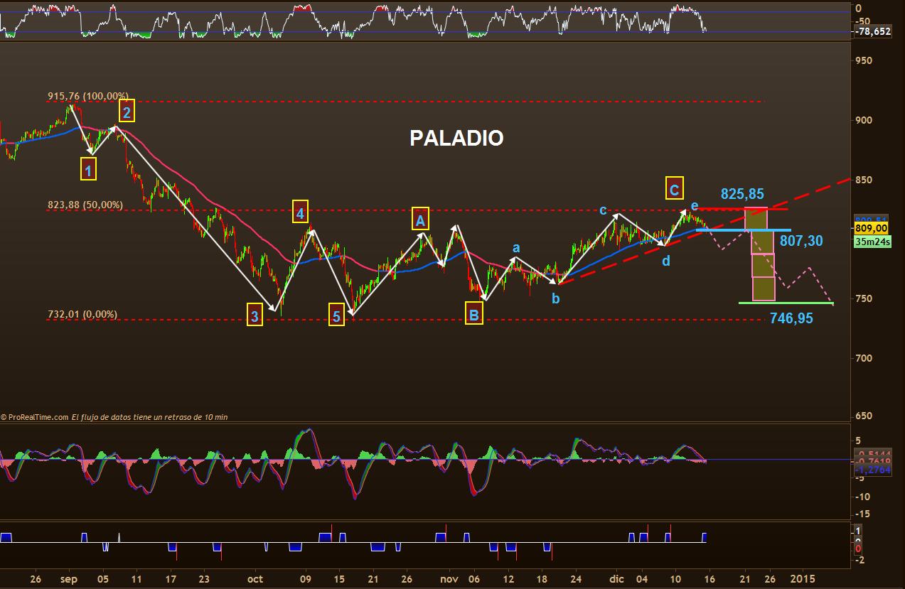 trading paladio