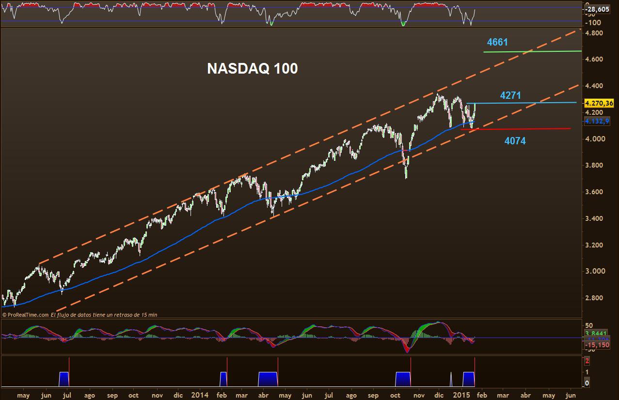 NASDAQ ENTRADA