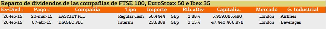 dividendos europa