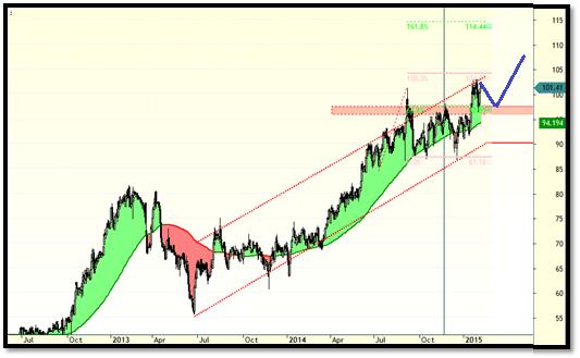 estrategia de trading,