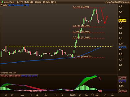 trading-acciones