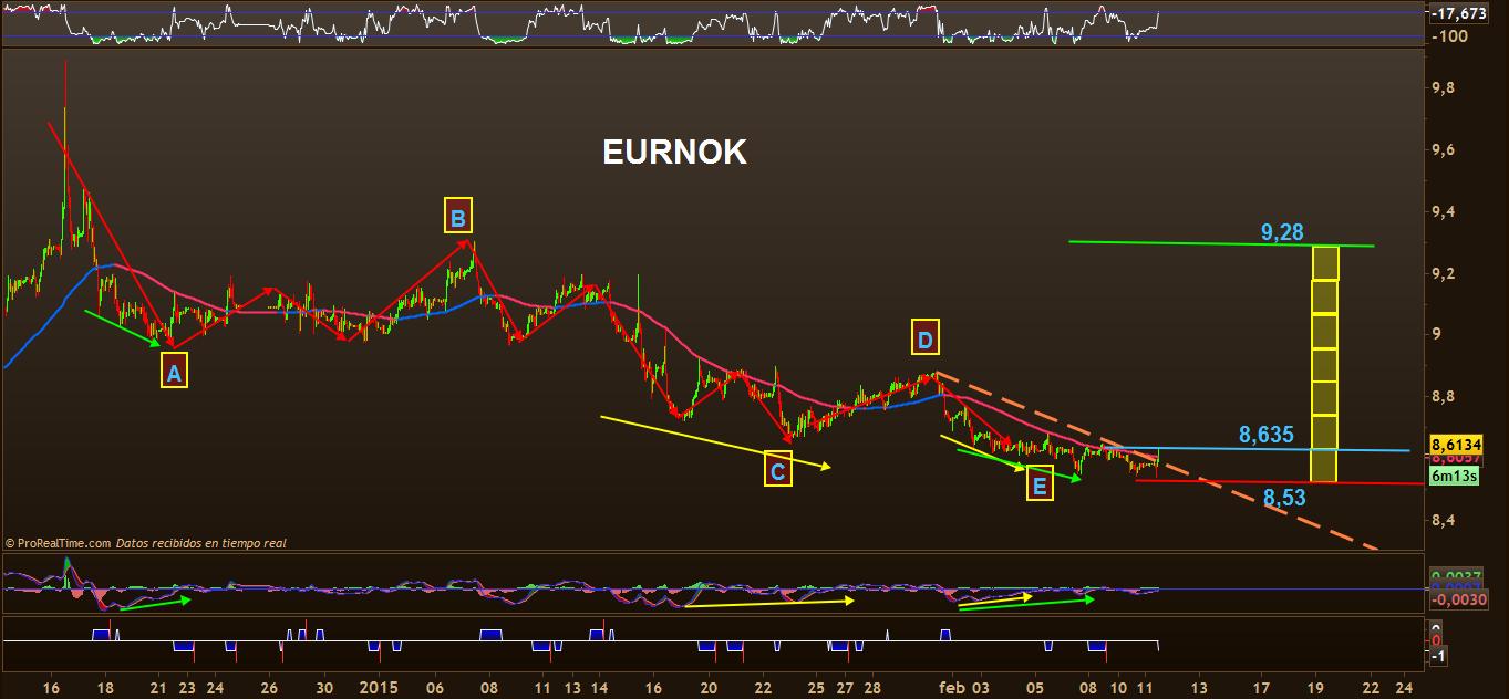 trading eurnok