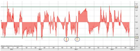 trading spreads ibex dax