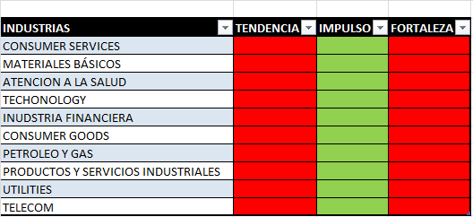 INDUSTRIAS MEXICO