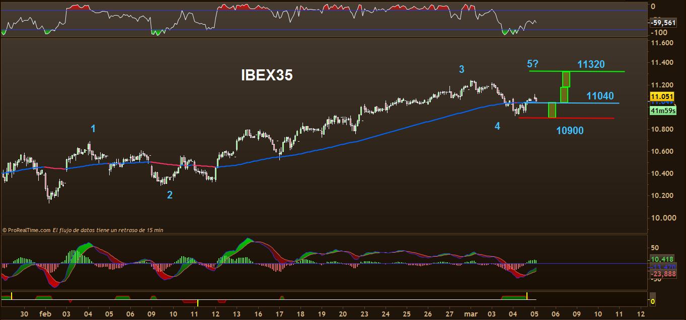 TRADING IBEX