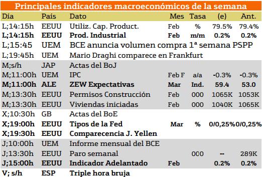 macroeconomia y bolsa