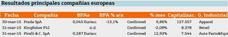resultados en europa