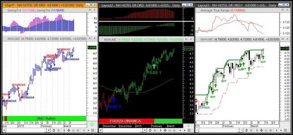 senales2-compra-enbolsa-16-marzo-590xXx80
