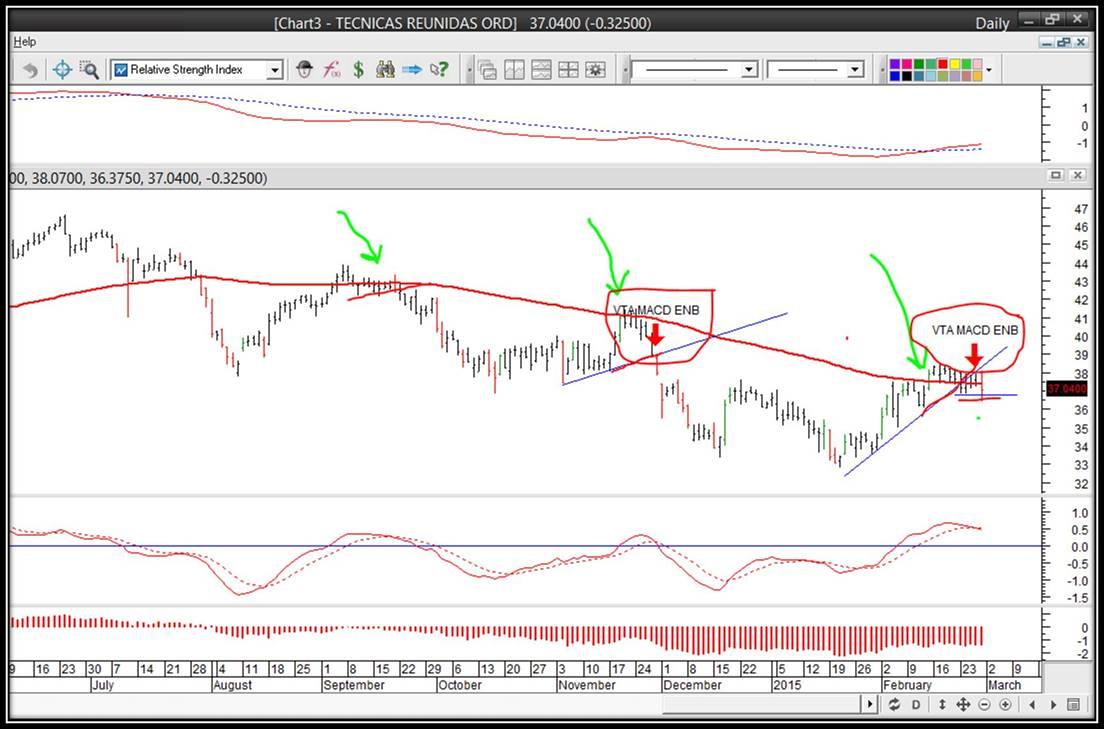 trading acciones