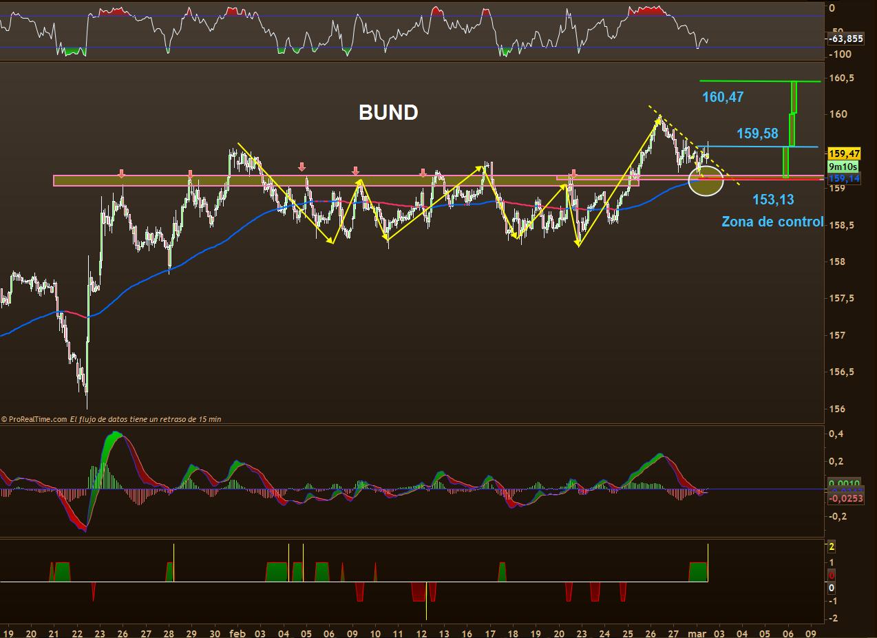 trading bund