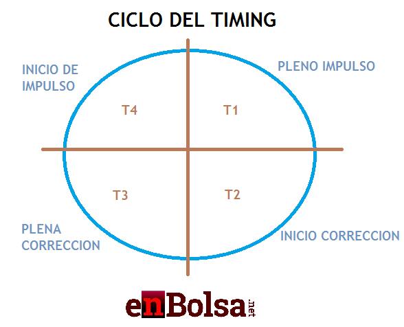 CICLO DEL TIMING