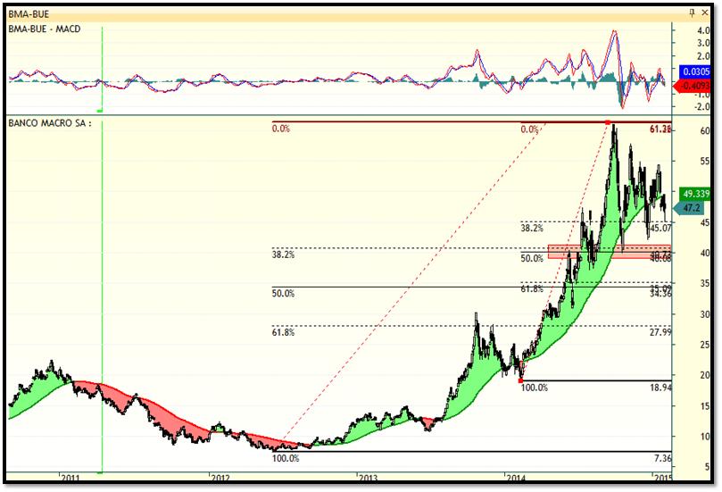 banco macro trading
