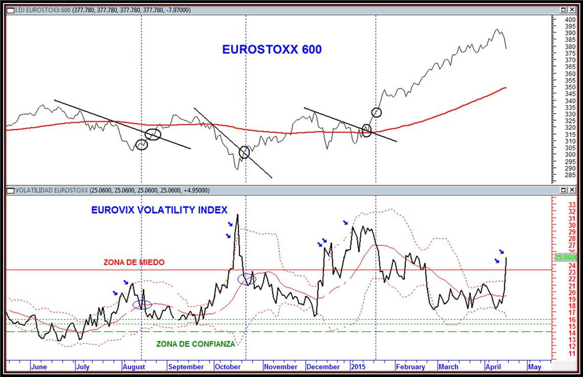 trading estox